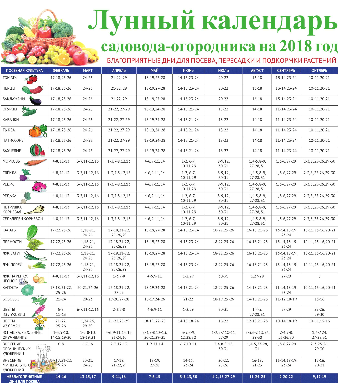 Лунный календарь садовода огородника